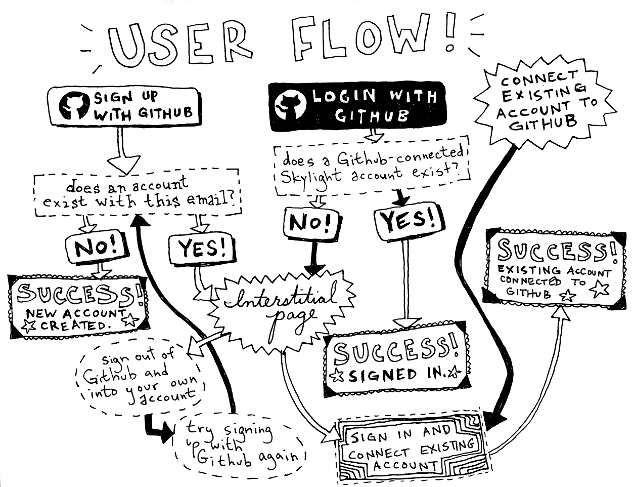 An illustrated sign-in flow