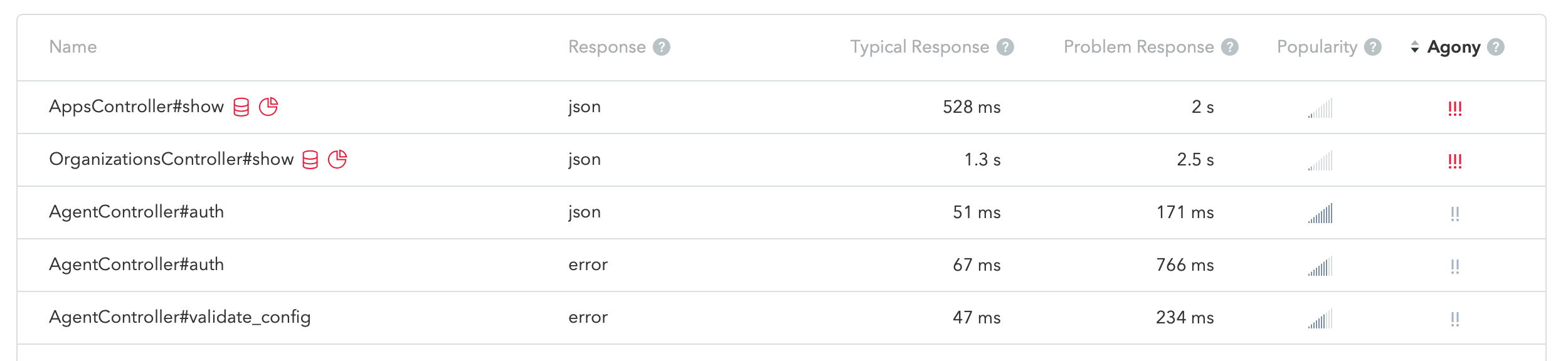 A list of our endpoints with a couple of ones that take over 2 seconds at the top
