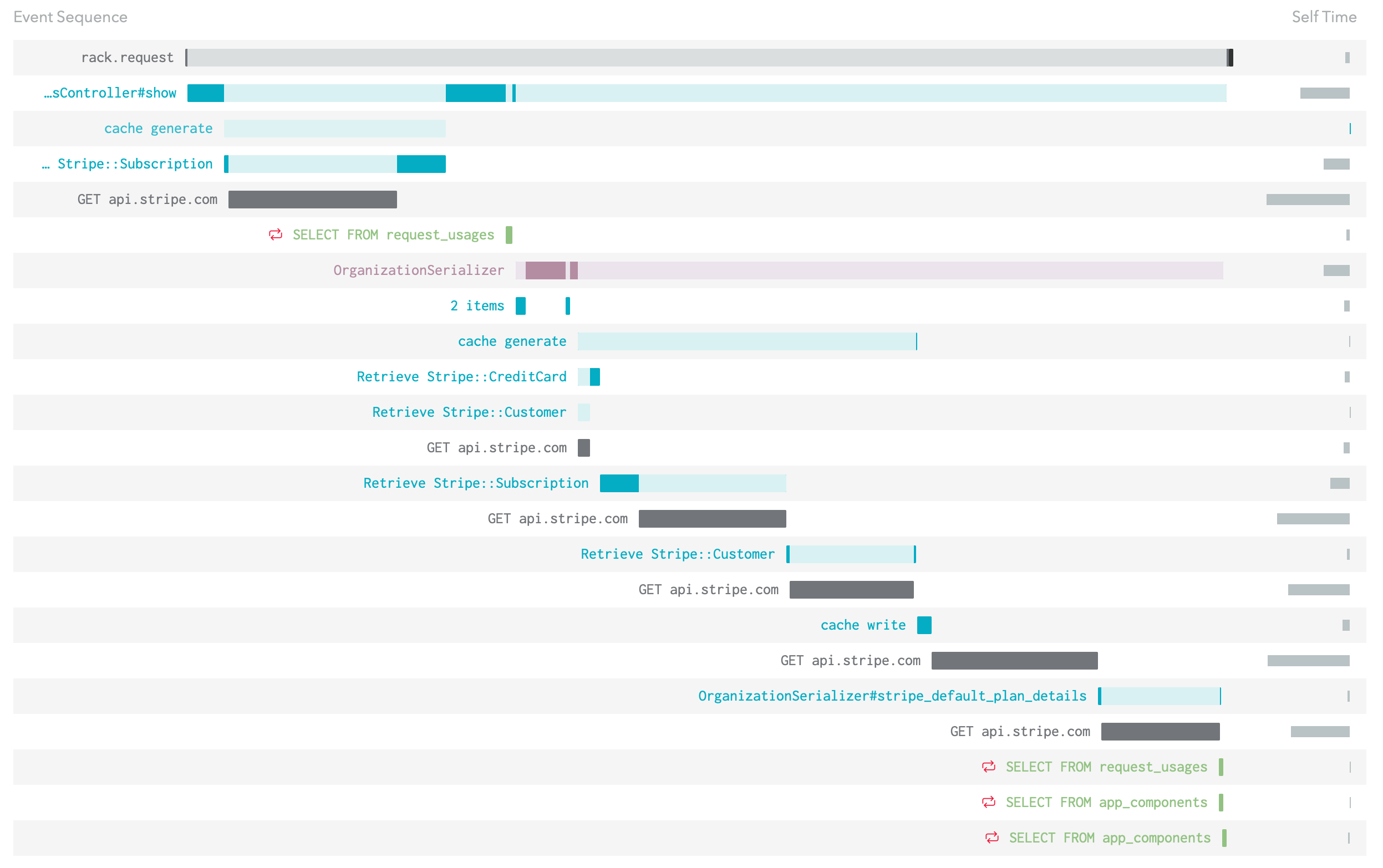 An event sequence with a number of different slow calls to api.stripe.com wrapped in additional instrumentation