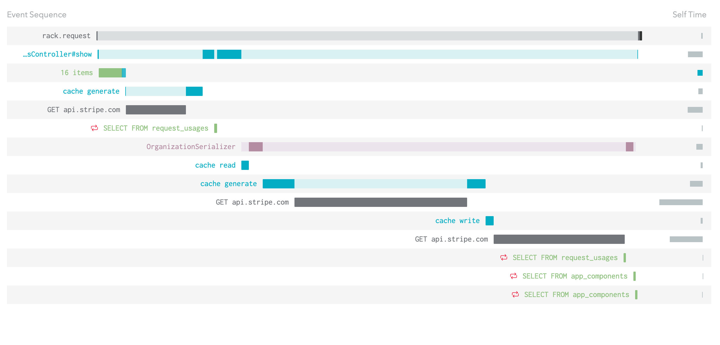 An event sequence with some cache hits, but also a number of different slow calls to api.stripe.com