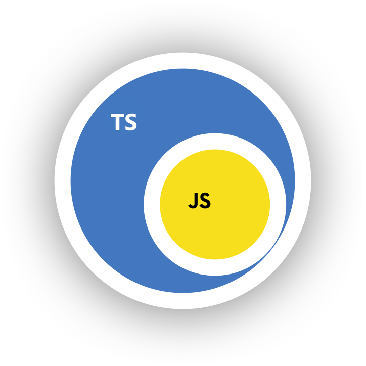 Venn diagram indicating that TypeScript is a superset of JavaScript