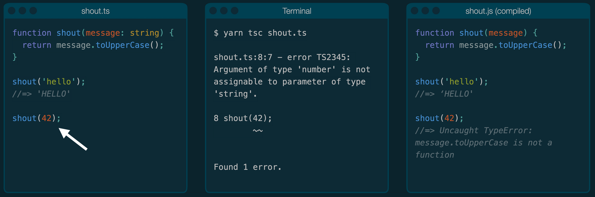 A three-pane example. In the first pane, someone has tried to pass a number into a function that only takes a string. In the middle pane, the TypeScript compiler has noticed this error. In the last pane, we see the uncaught error that would have been.